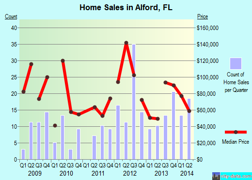 Alford,FL real estate house value index trend
