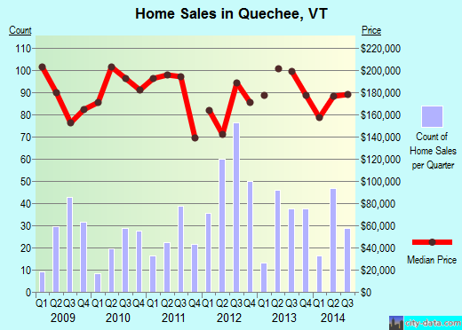 Quechee,VT real estate house value index trend