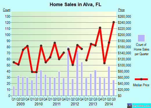 Alva,FL index of house prices