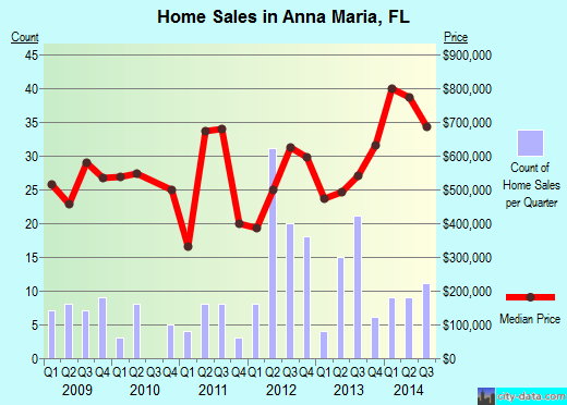 Anna Maria,FL real estate house value index trend