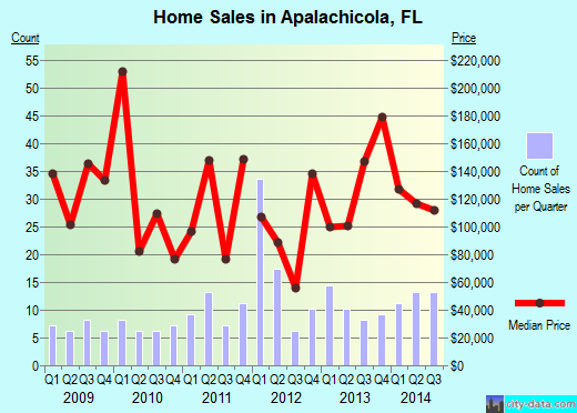 Apalachicola,FL real estate house value index trend