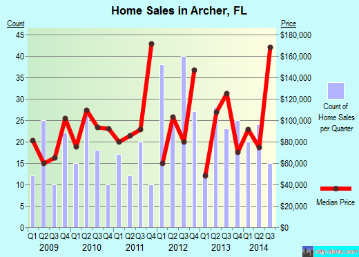 Archer,FL real estate house value index trend