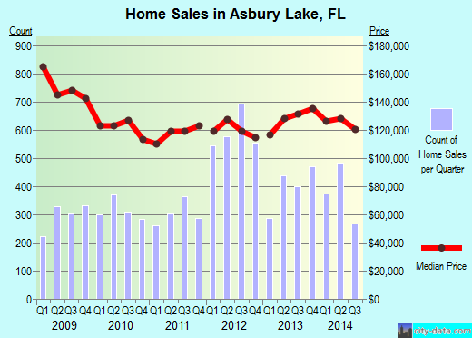 Asbury Lake,FL real estate house value index trend