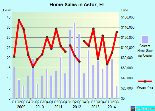 Astor,FL real estate house value index trend