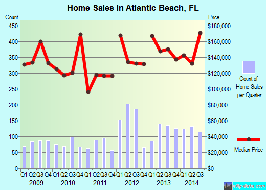 Atlantic Beach,FL real estate house value index trend