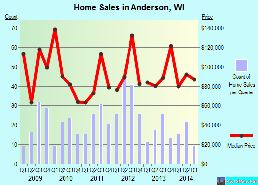Anderson,WI real estate house value index trend