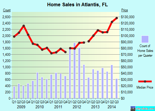 Atlantis,FL real estate house value index trend