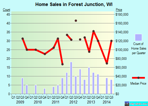 Forest Junction,WI real estate house value index trend