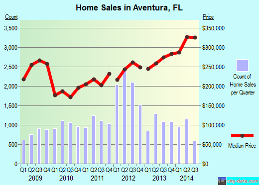 Aventura,FL real estate house value index trend