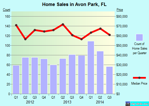 Avon Park,FL real estate house value index trend