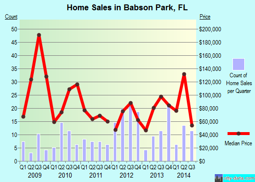 Babson Park,FL real estate house value index trend