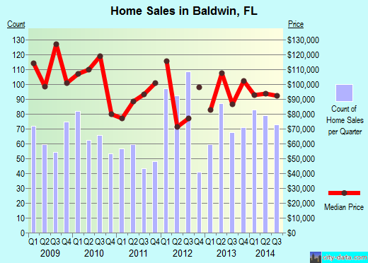 Baldwin,FL real estate house value index trend