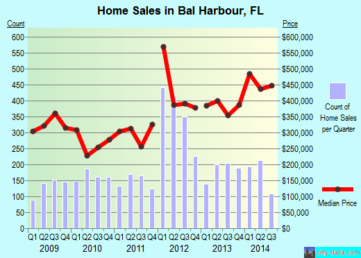 Bal Harbour,FL real estate house value index trend