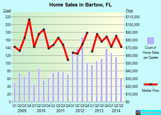 Bartow,FL real estate house value index trend