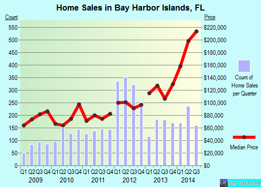 Bay Harbor Islands,FL real estate house value index trend