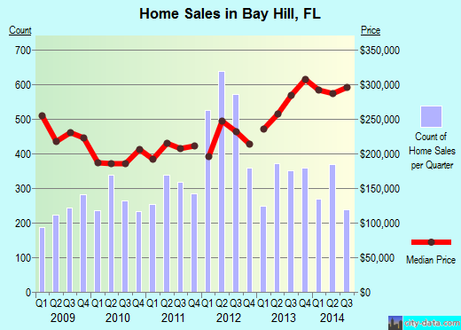 Bay Hill,FL real estate house value index trend