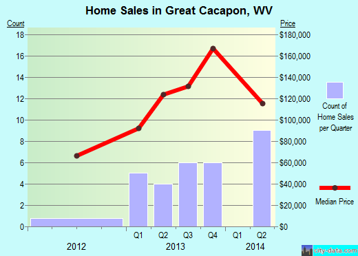 Great Cacapon,WV real estate house value index trend