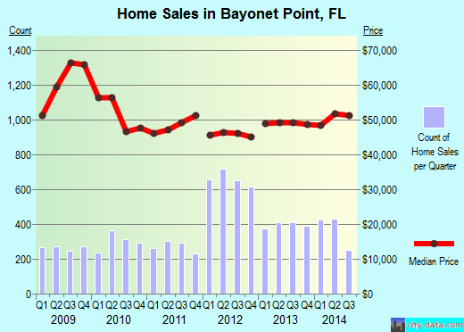 Bayonet Point,FL real estate house value index trend