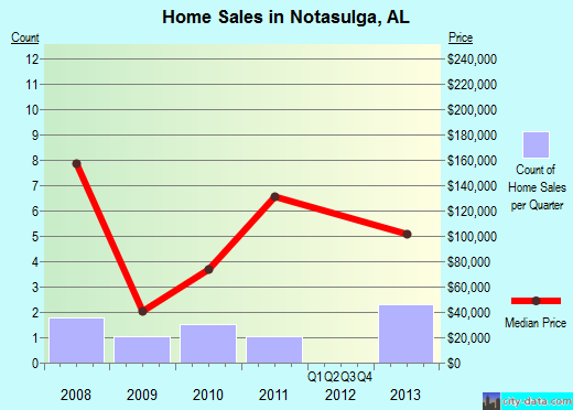Notasulga,AL real estate house value index trend