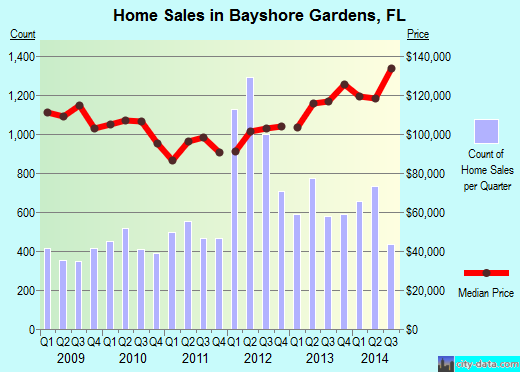 Bayshore Gardens,FL real estate house value index trend