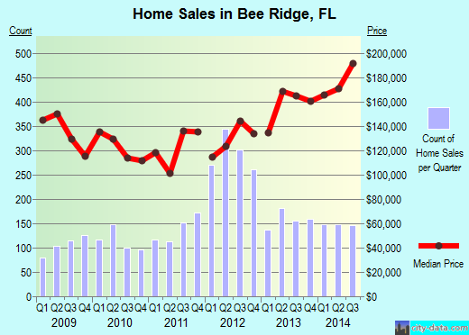 Bee Ridge,FL real estate house value index trend