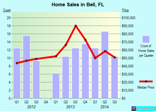 Bell,FL real estate house value index trend