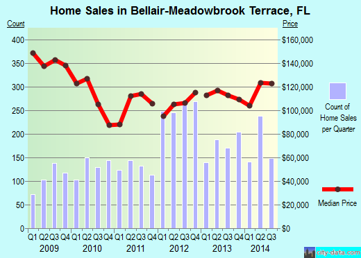 Bellair-Meadowbrook Terrace,FL real estate house value index trend