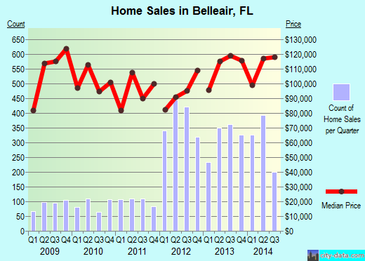 Belleair,FL real estate house value index trend