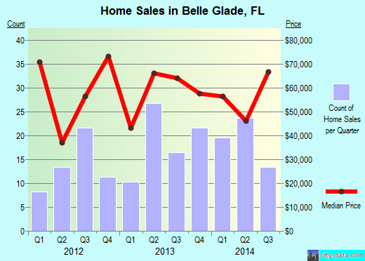 Belle Glade,FL index of house prices
