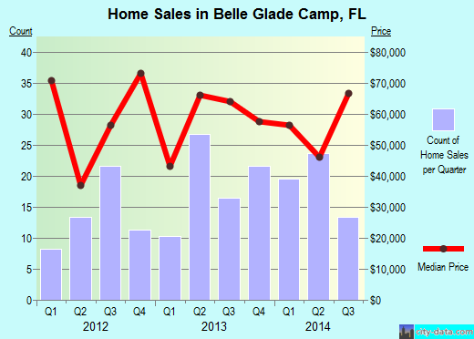 Belle Glade Camp,FL real estate house value index trend