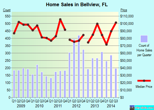 Bellview,FL real estate house value index trend