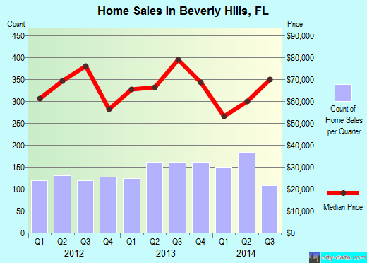 Beverly Hills,FL index of house prices