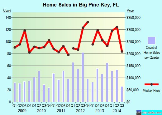 Big Pine Key,FL real estate house value index trend