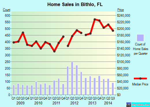 Bithlo,FL index of house prices