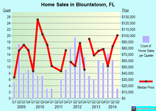 Blountstown,FL real estate house value index trend