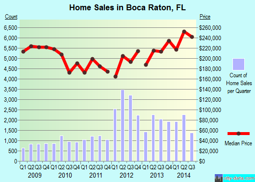 Boca Raton,FL real estate house value index trend