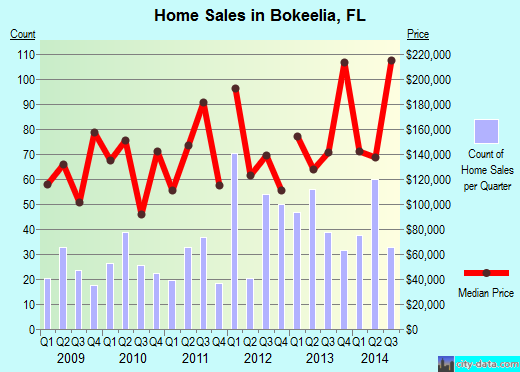 Bokeelia,FL real estate house value index trend