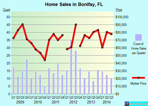 Bonifay,FL real estate house value index trend