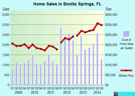 Bonita Springs,FL real estate house value index trend