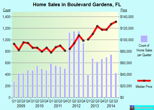 Boulevard Gardens,FL real estate house value index trend
