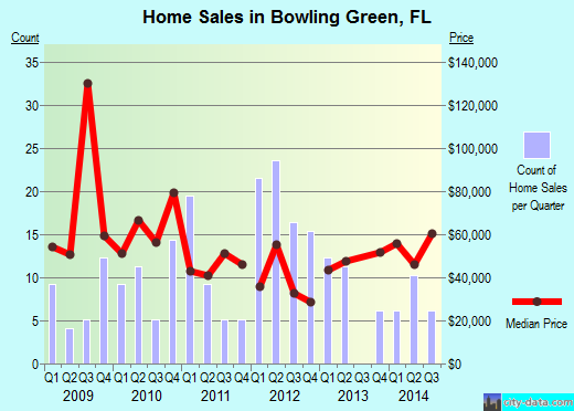 Bowling Green,FL real estate house value index trend