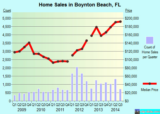 Boynton Beach,FL real estate house value index trend