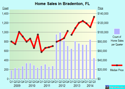 Bradenton,FL real estate house value index trend