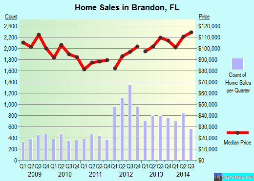 Brandon,FL real estate house value index trend