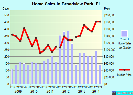 Broadview Park,FL real estate house value index trend