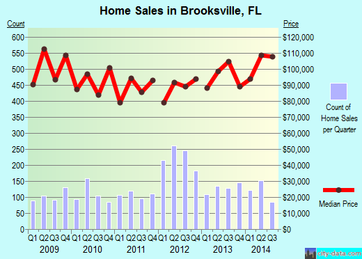 Brooksville,FL real estate house value index trend