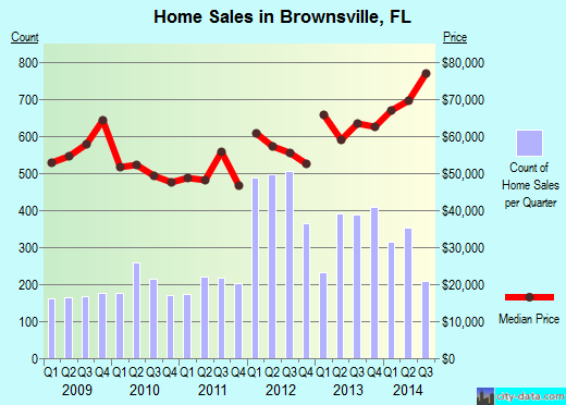 Brownsville,FL index of house prices