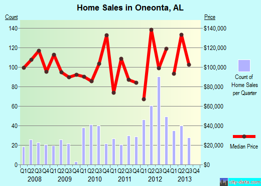 Oneonta,AL real estate house value index trend