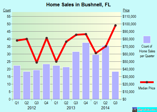 Bushnell,FL real estate house value index trend