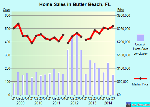 Butler Beach,FL real estate house value index trend